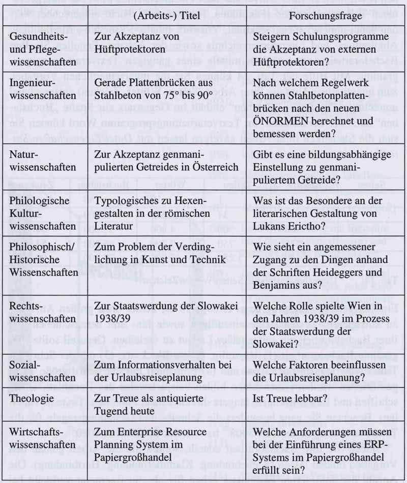 Beispiele von Forschungsfragen weiterer Wissenschaftsgebiete