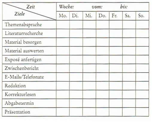 Das Exposé für die Dissertation: Aufbau & Beispielen