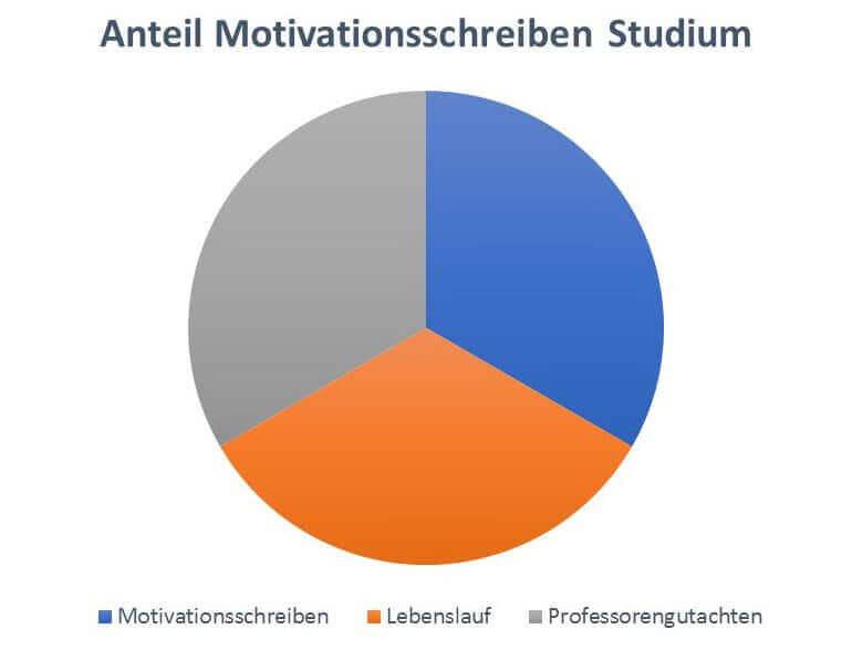 Anteile Motivationsschreiben Studium