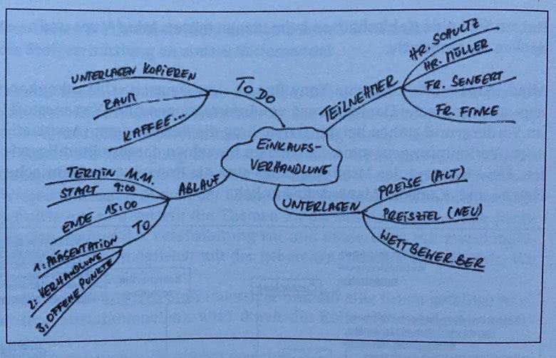 Beispiel Lernmethoden Mind Maps