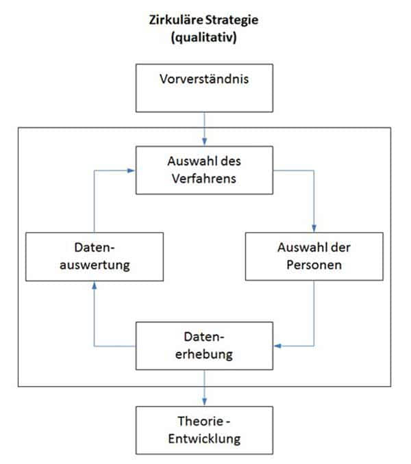 Qualitative Forschung Ablauf