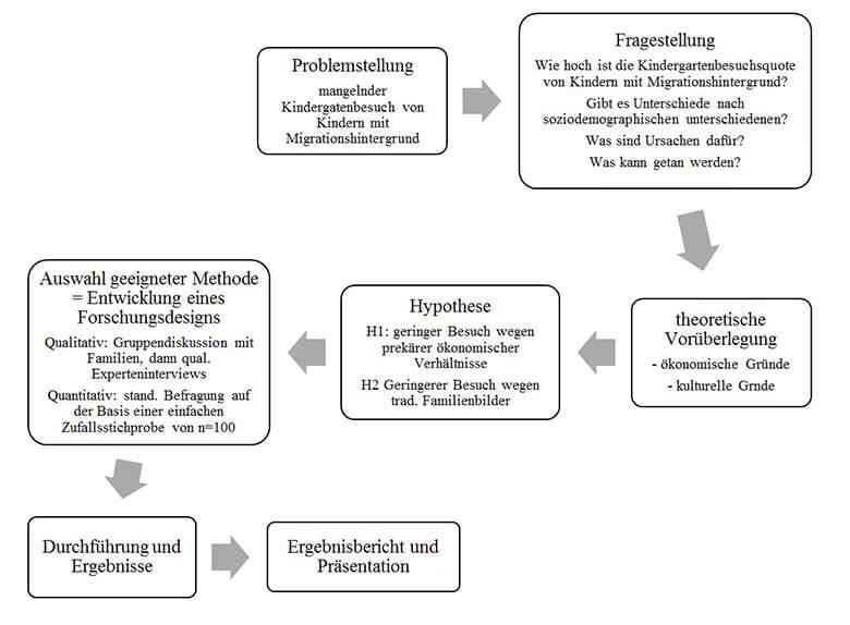 Qualitative Forschung Beispiel mixed methods