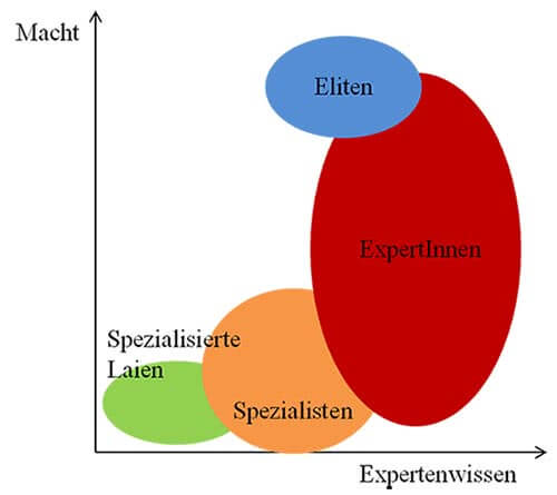 Experteninterview Experten