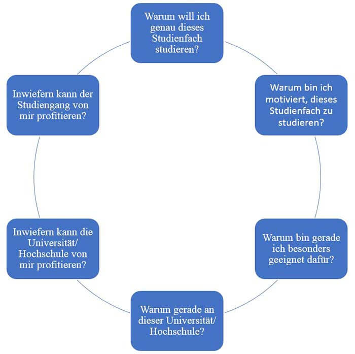 Motivationsschreiben-Master-Fragen