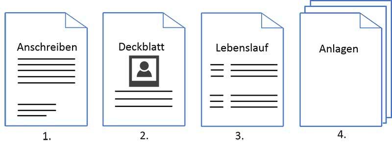 Bewerbungsschreiben Aufbau Muster Vorlagen Ausbildungsplatz
