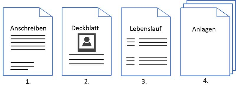 tabellarischer Lebenslauf Aufbau Bewerbungsmappe