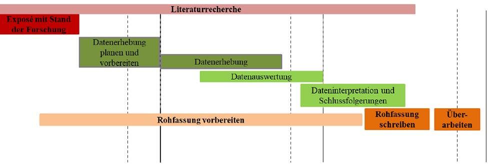 Masterarbeit Zeitplan Beispiel