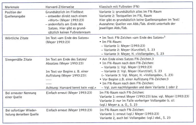 Zitieren Zitierregeln Vergleich