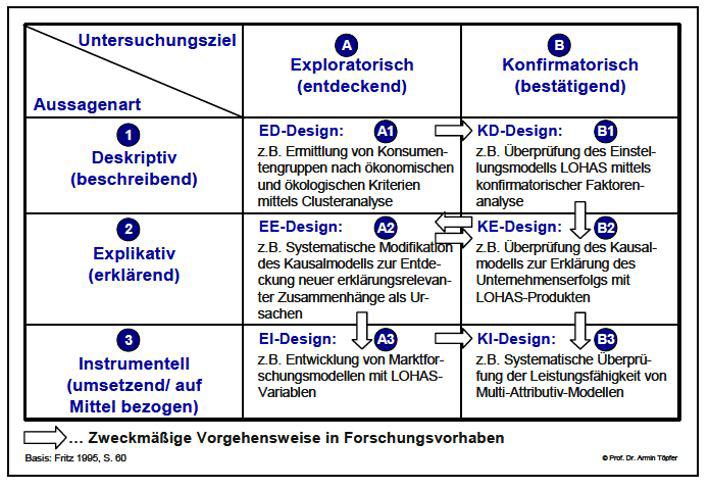 Dissertation Empirische Forschung Forschungsansatz