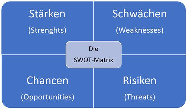 SWOT-Analyse Matrix