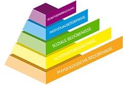 Vier Ohren Modell Bedürfnispyramide